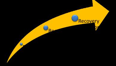 Bilde: Figur: Hjelp, Omsorg og Recovery.